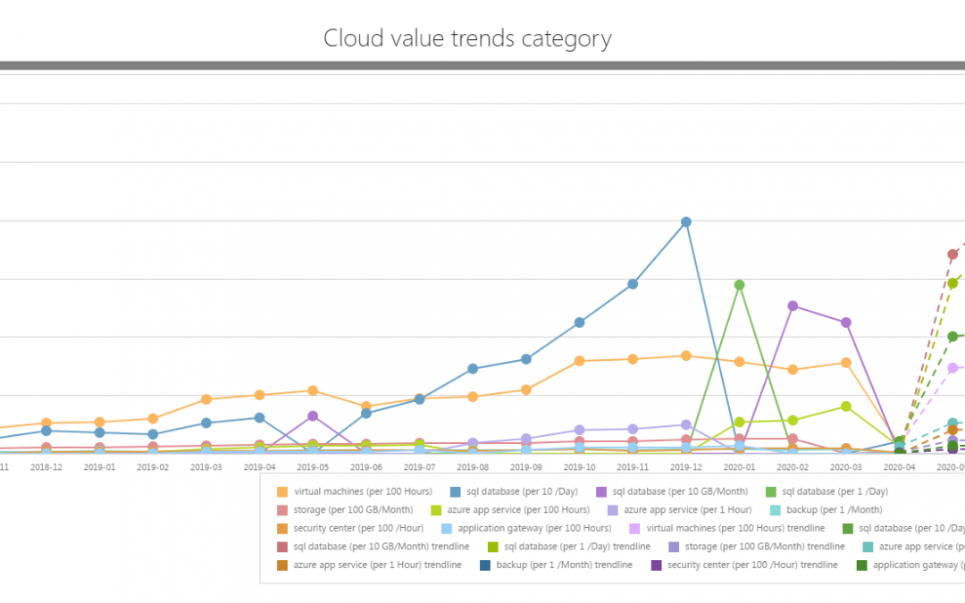Cloud Optimisation from C-Facts