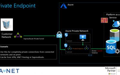 Azure Data Security Series – Part 1