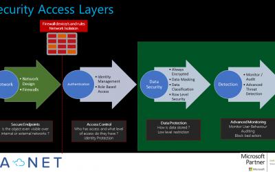 3 Azure Data Security – Data Classification – Part 3